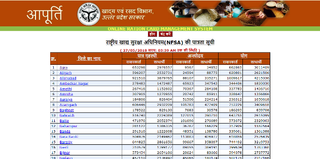 Uttar Pradesh New Ration Card List 2020